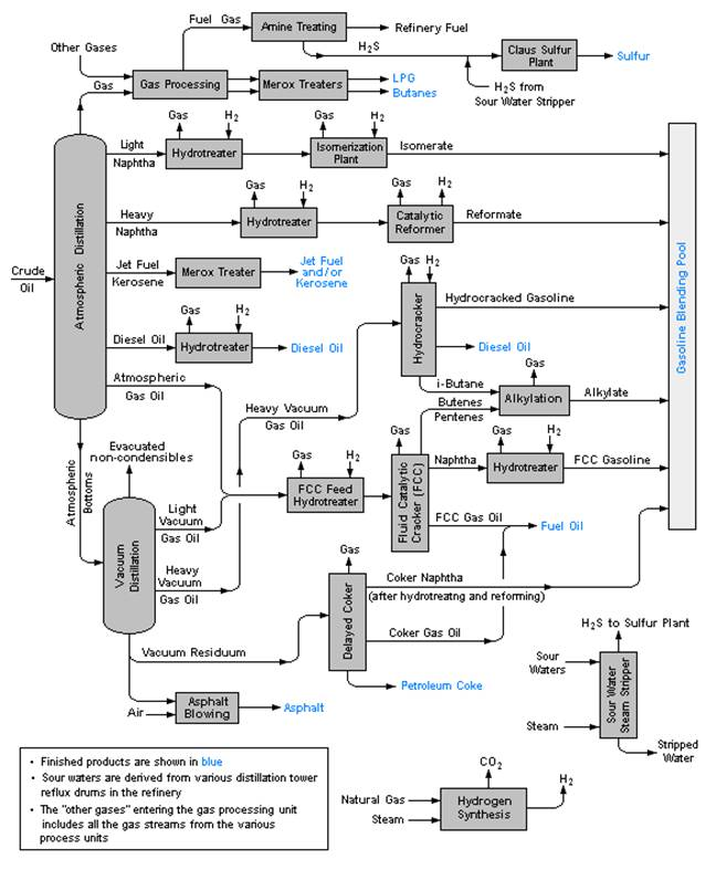 flow diagram of typical refinery  u2013 expect asia